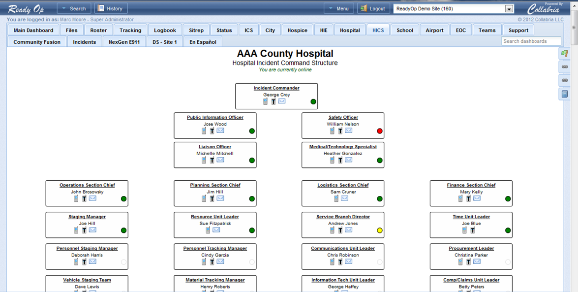 Hospital chain of command chart structural analysis of for Military recall roster template